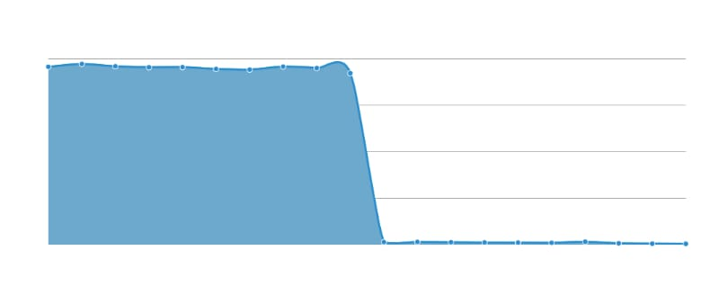 graph traffic drop after analytics code removal