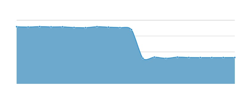 graph of traffic drop off