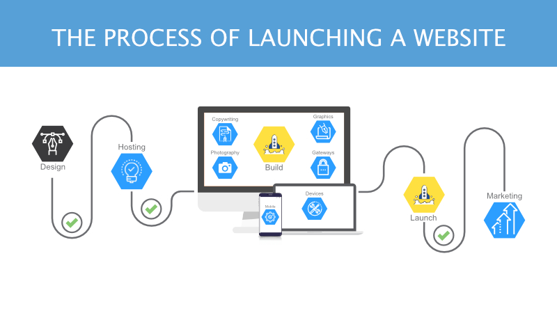 Understanding the Process of How to Launch a Website
