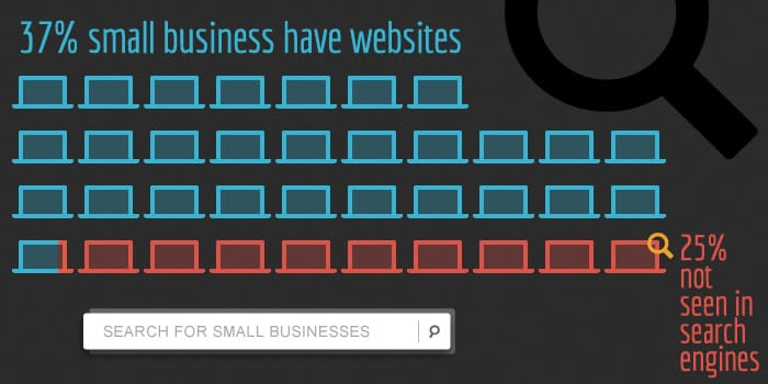 Checklist for Establishing a Successful Website for New Businesses